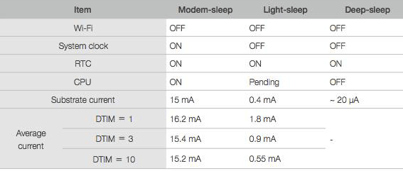 Difference Between Three Sleep Modes in ESP8266 for saving Power