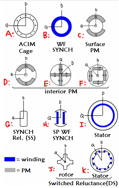 Different Motor Structures (Rotor and Stator)