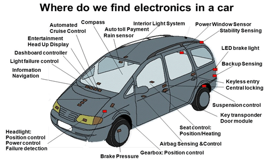 EMI impact on Electric Vehicle Electronic Components
