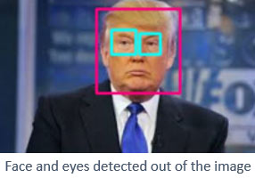 Face and Eyes Detected using OpenCV
