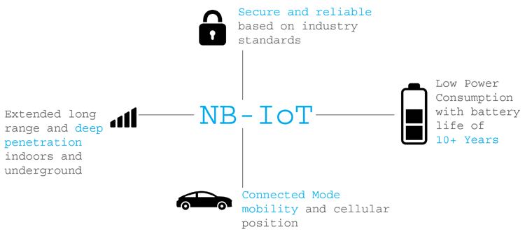 Features of NB-IoT