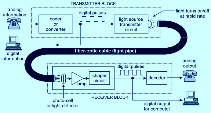 Fiber Optic Communication working