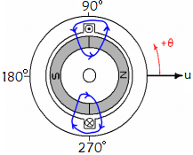 Flux Path of Brushless Permanent Magnet Motor