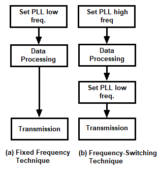 Frequency Switching Technique to Reduce Power Consumption