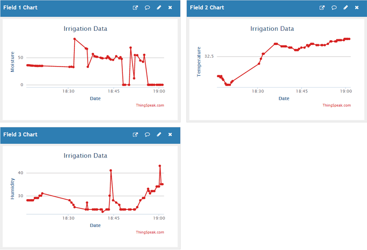 Getting Data on ThingSpeak for IoT based Smart Irrigation System