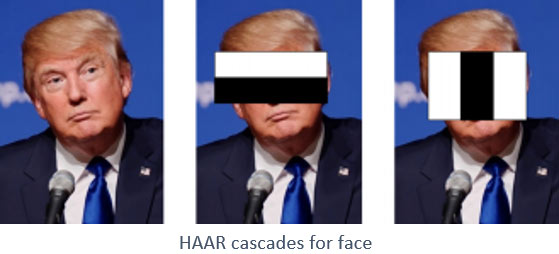 HAAR Cascades for Face in OpenCV