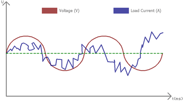 Harmonics in Electrical