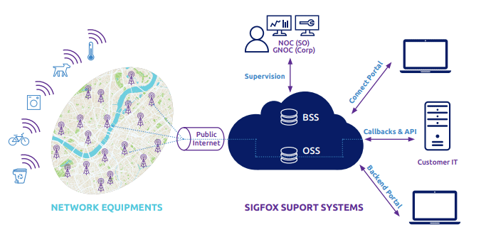 High Level Architecture of the Sigfox Network