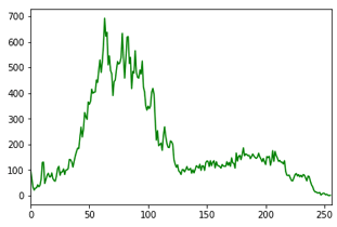 Histogram of Image with Green Channel using OpenCV