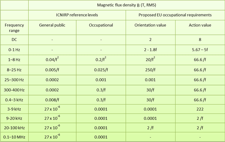 ICNIRP and EU specified maximum permissible magnetic field levels