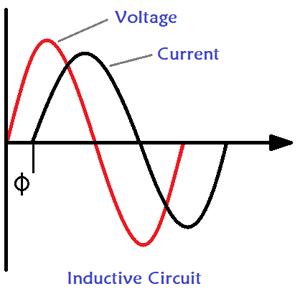 Inductive Circuit Lagging Power Factor