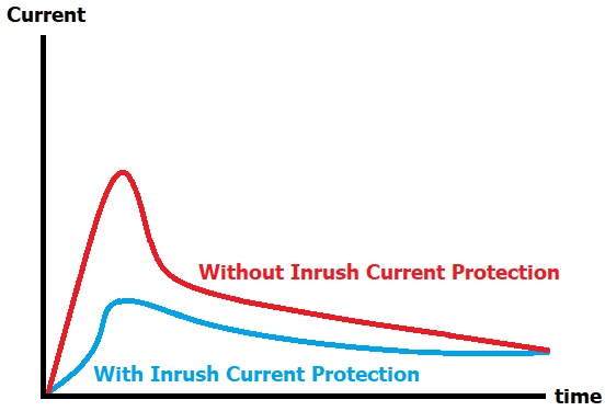 Inrush Current Protection Graph