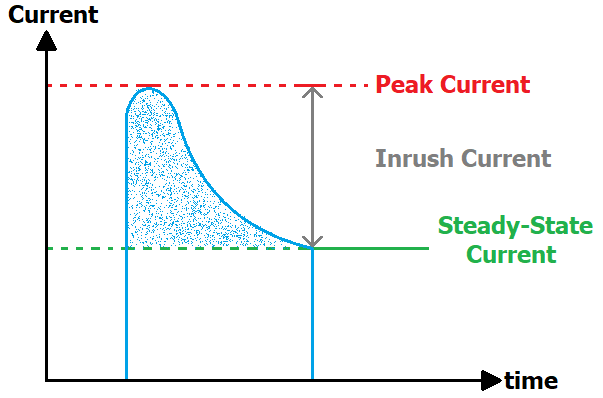 Inrush, Peak and Steady Current