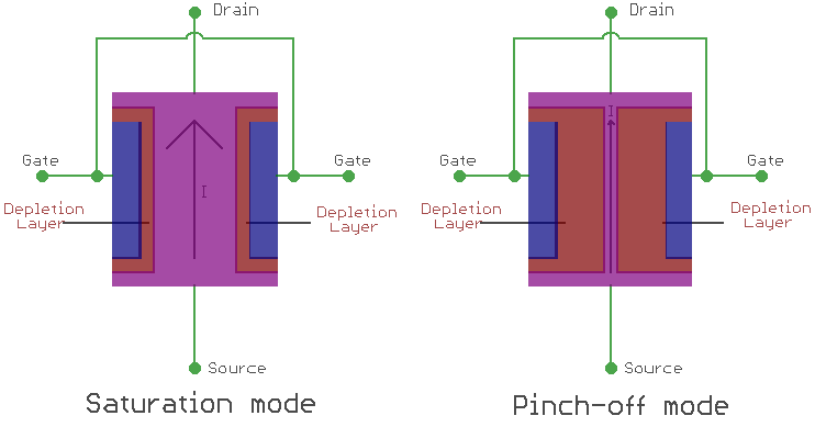 JFET Modes of Operation