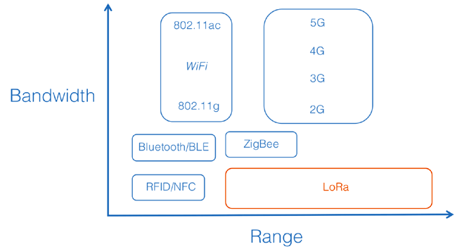LoRa Compared with other Protocols