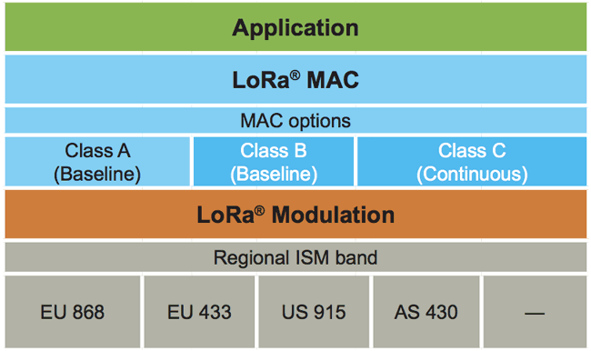 LoRa Network Layer