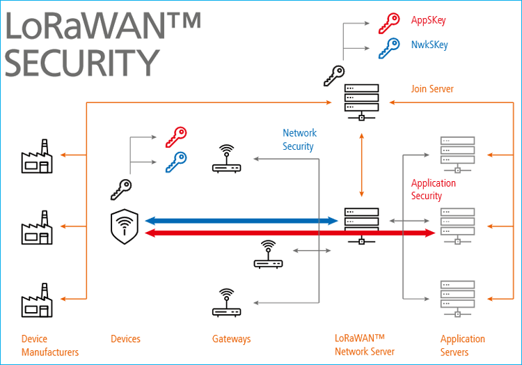 LoRaWAN Security and Privacy