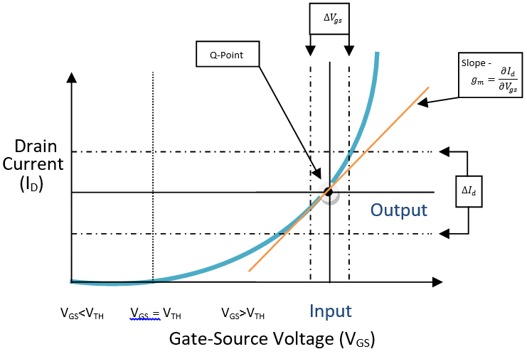 MOSFET work in three Operation Modes