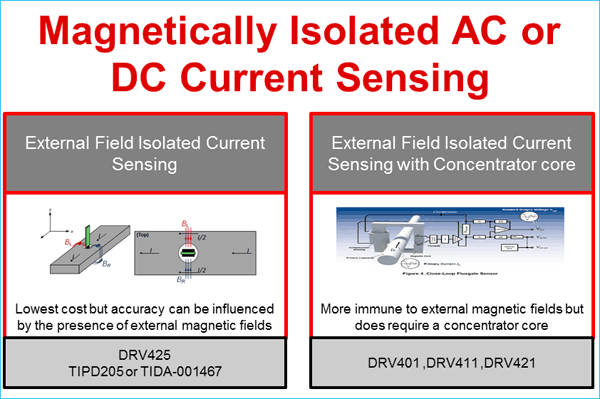 Magnetically Isolated AC and DC Current Sensing