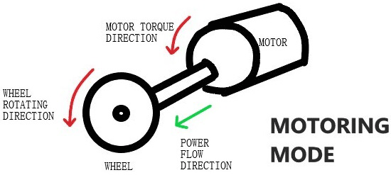 Motor Torque and Power Flow Direction during Motoring mode