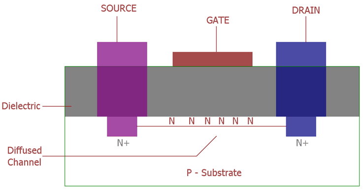 N-channel MOSFETs Internal Construction