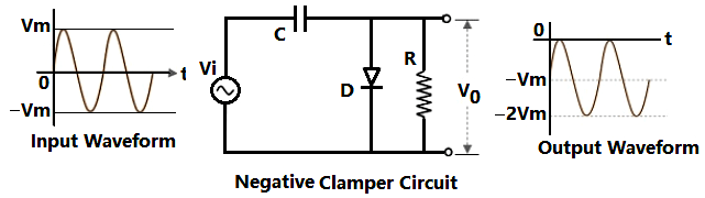 Negative Clamper Circuit Waveform