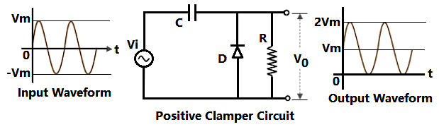 Positive Clamper Circuit Waveform