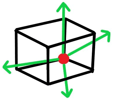 Positive charge enclosed in cuboid