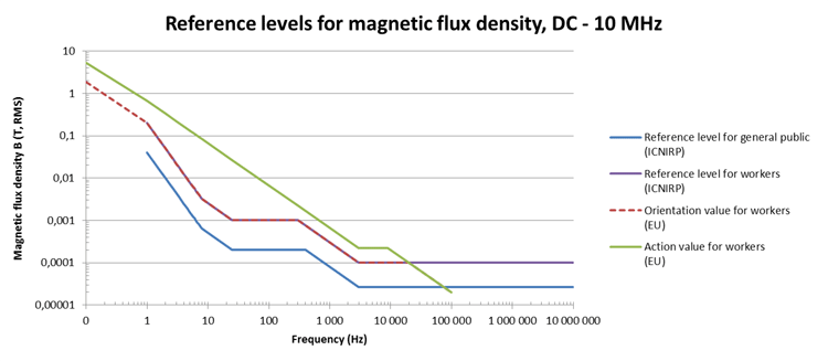 Reference Level for Electric Flux Density