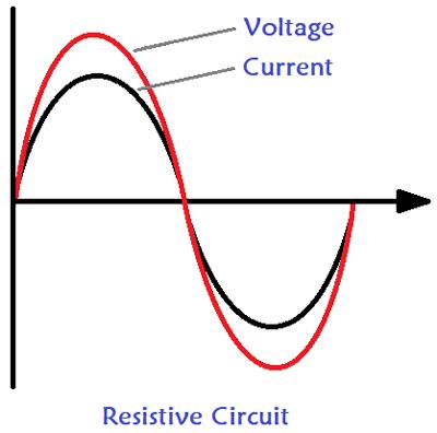 Resistive Circuit Unity Power Factor