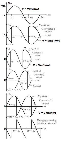 Single-Phase Dual Converter Output Waveform