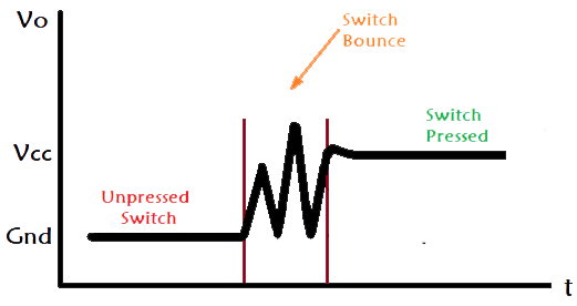 Switch Bouncing in the Circuit