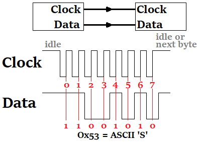 Synchronous Serial Communication