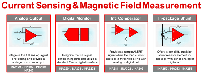 TI Current Sensing and Magnetic Field Measurement