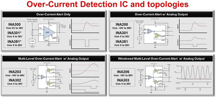 TI Overcurrent Detection IC and Topologies