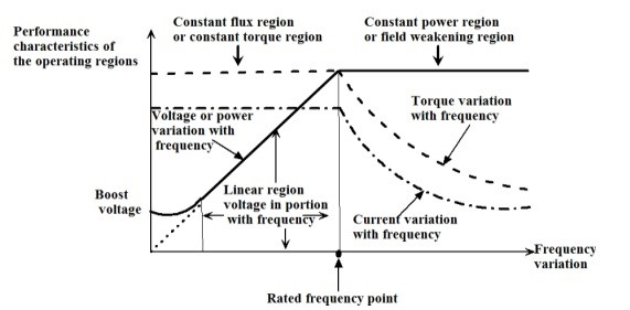 Three Phase Induction Motor Characteristic Under Flux Oriented Control