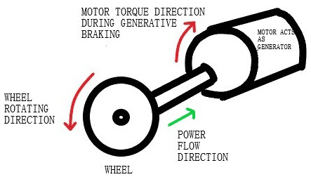 Torque and Power Flow Direction when the motor acts as a generator