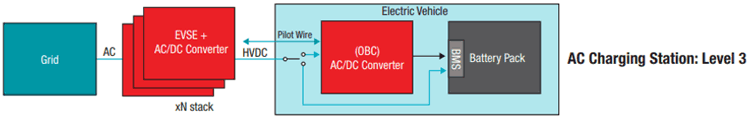 Types of EV Charging Stations Level 3 and 4