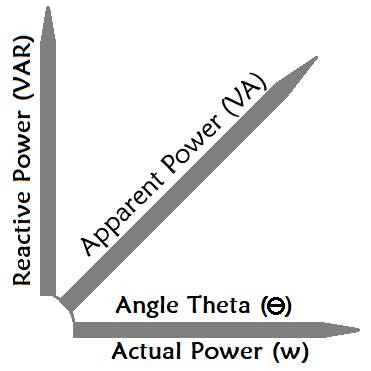 Types of Power Graph