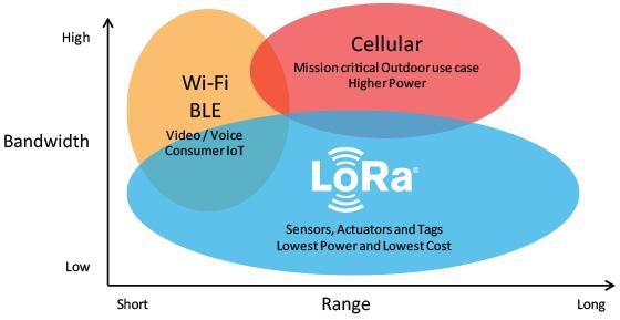 Understanding LoRa Technology