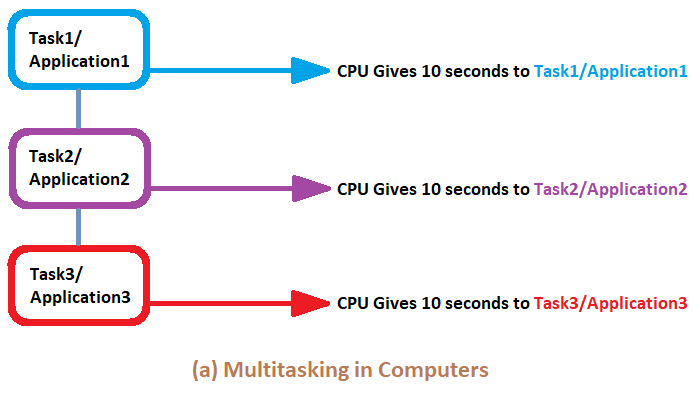 What is Multitasking in Arduino