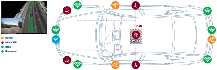 Advance Driver Assistance System