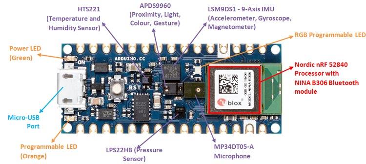 Arduino Nano 33 BLE Sense Harddware Overview