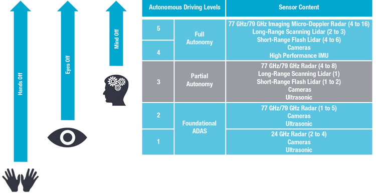 Autonomous driving levels and sensor requirements