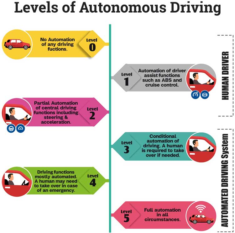 Different Levels of Autonomous Driving