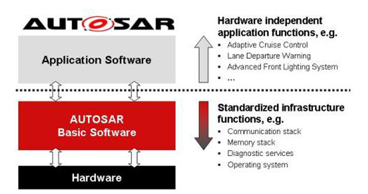Basic Software Layers of Autosar and It's Architecture