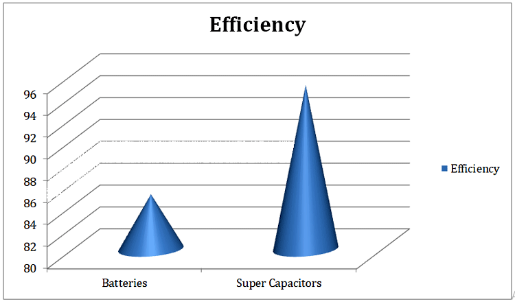 Battery and Super-capacitor Efficiency