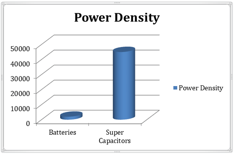Battery and Super capacitor Power Density