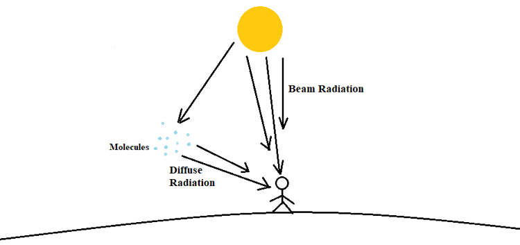 Beam Radiation and Diffuse Radiation