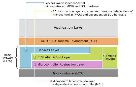 Different Layers of Autosar and It's Architecture